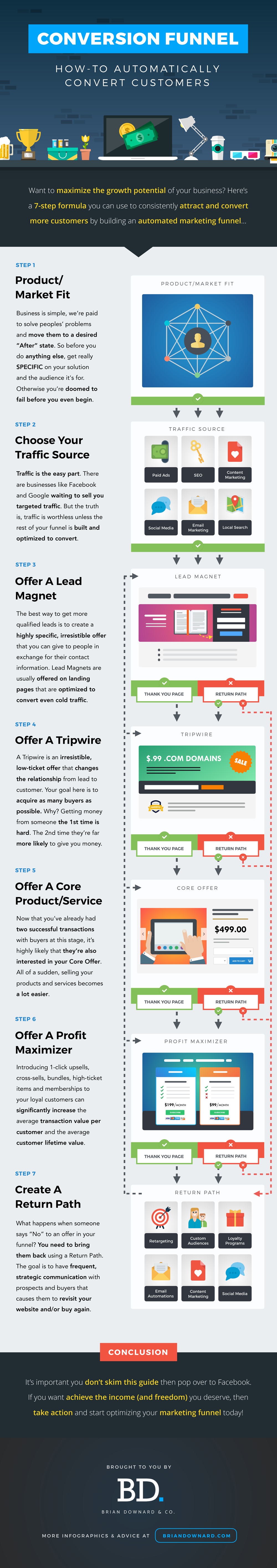 conversion-funnel-infographic